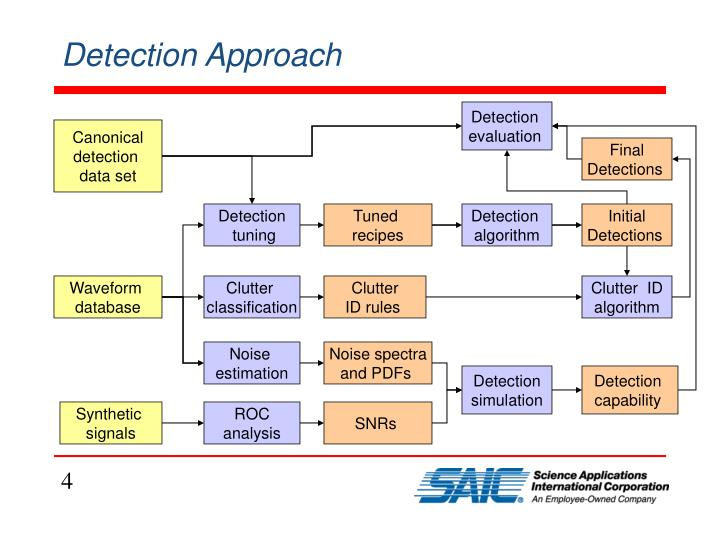 Detection Approach