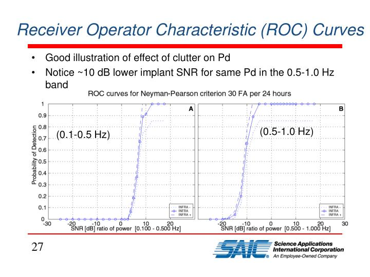 Receiver Operator Characteristic (ROC) Curves
