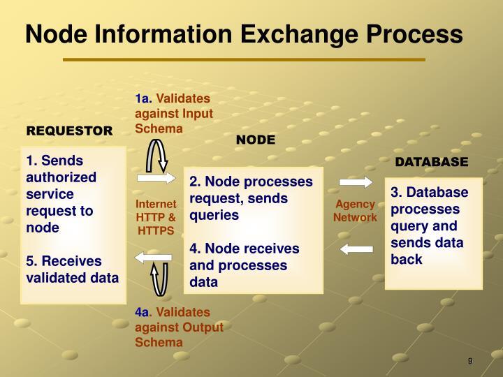 Node Information Exchange Process