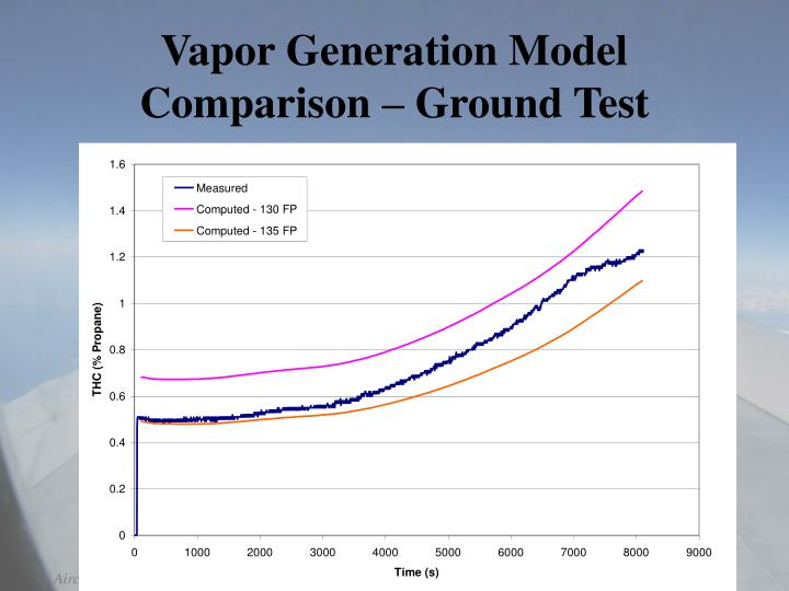 Vapor Generation Model Comparison – Ground Test