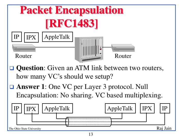 Packet Encapsulation [RFC1483]