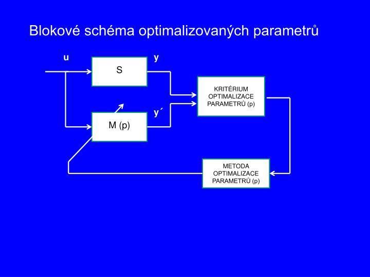 Blokové schéma optimalizovaných parametrů