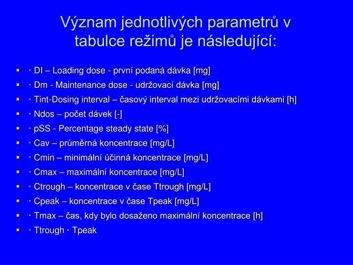 Význam jednotlivých parametrů v
