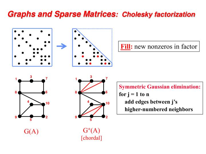 Graphs and sparse matrices cholesky factorization