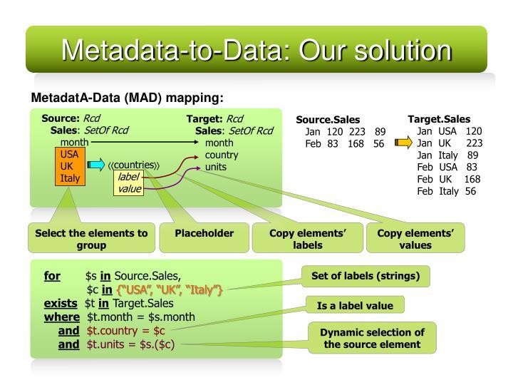 Metadata-to-Data: Our solution