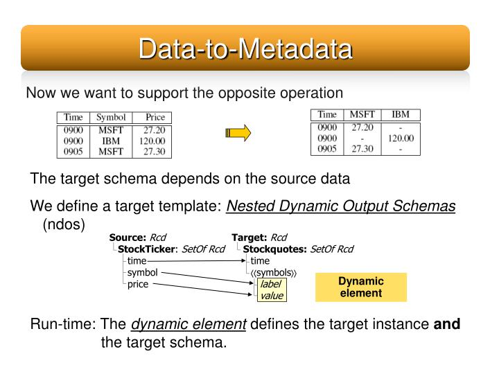Data-to-Metadata