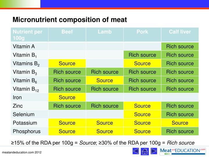 Micronutrient composition of meat