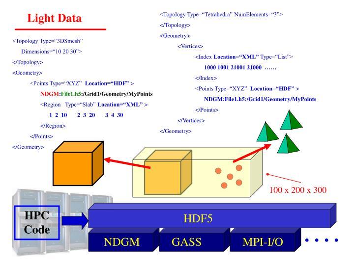 Light Data