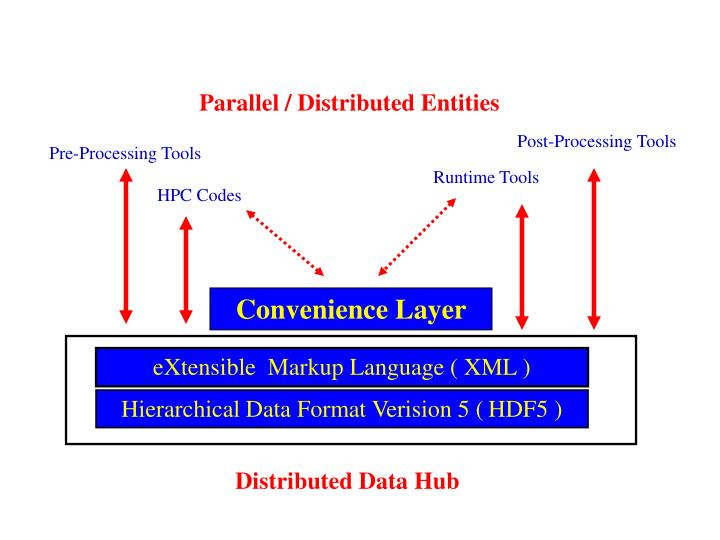 Parallel / Distributed Entities