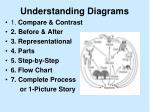 understanding diagrams