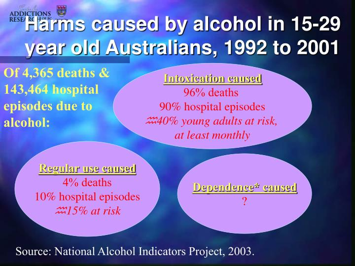Harms caused by alcohol in 15-29 year old Australians, 1992 to 2001