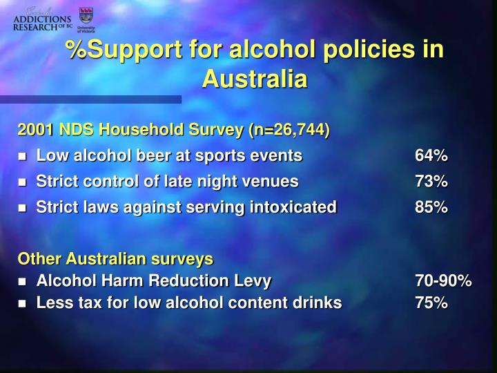 %Support for alcohol policies in Australia