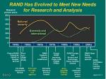 rand has evolved to meet new needs for research and analysis
