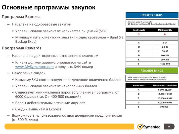Основные программы закупок