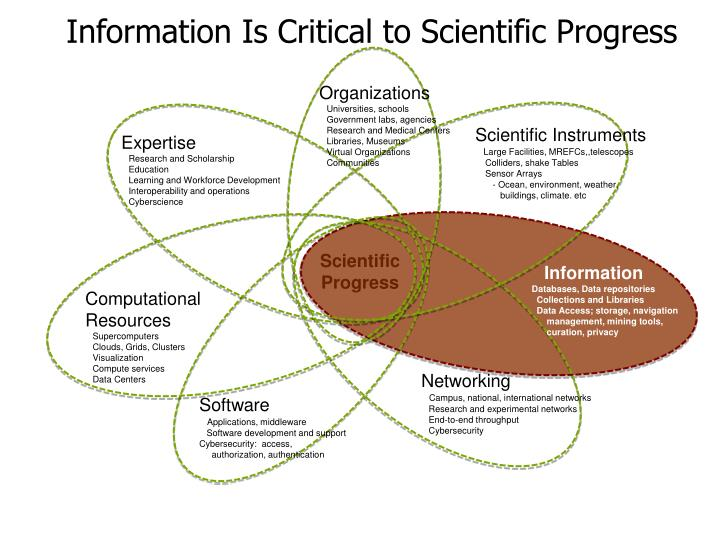 Information Is Critical to Scientific Progress