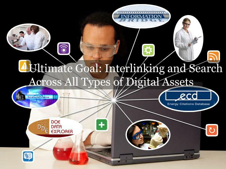 Ultimate Goal: Interlinking and Search Across All Types of Digital Assets