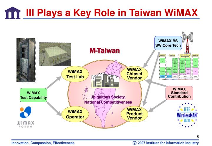 an introduction to wimax Discusses about wimax, alternatives to wimax, evolution of wimax the wimax forum, founded in april 2001, brings together leaders in the communications, computing and content industries to drive a common platform for the global deployment of high-performance ip-based broadband wireless services.