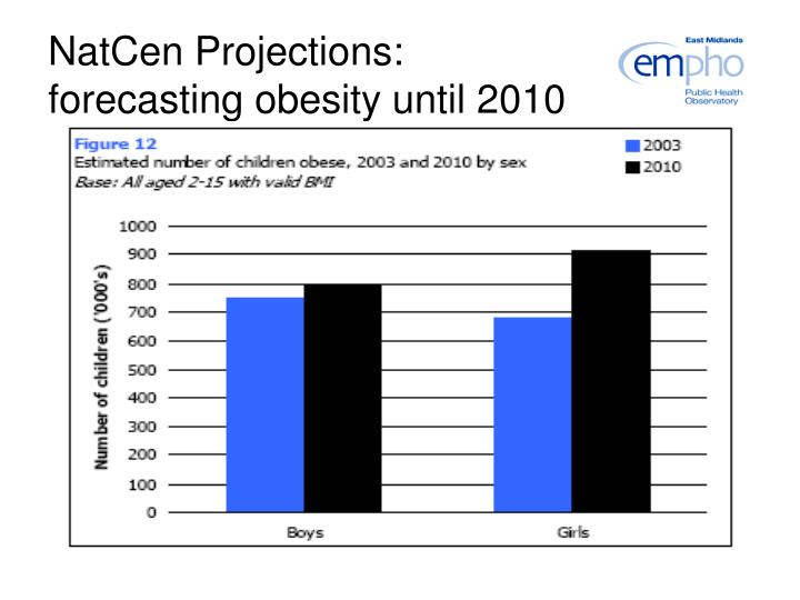 NatCen Projections: forecasting obesity until 2010