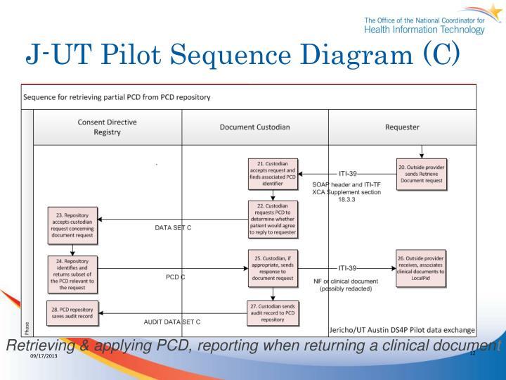 J-UT Pilot Sequence Diagram (C)