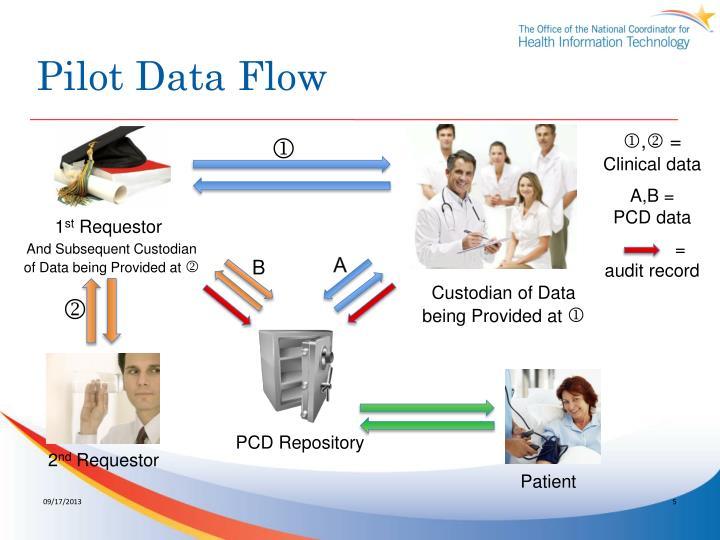 Pilot Data Flow