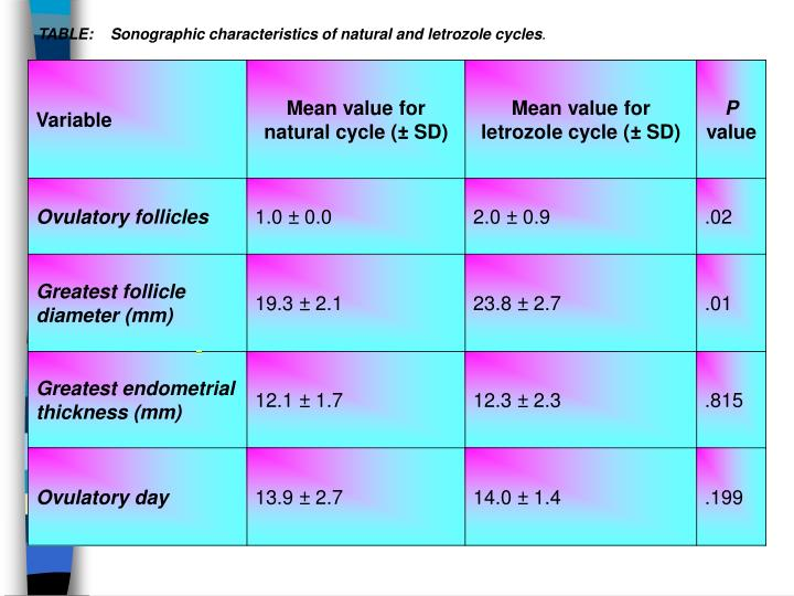 Endometrial dating pathology outlines