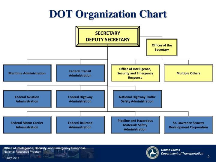 Dot organization chart
