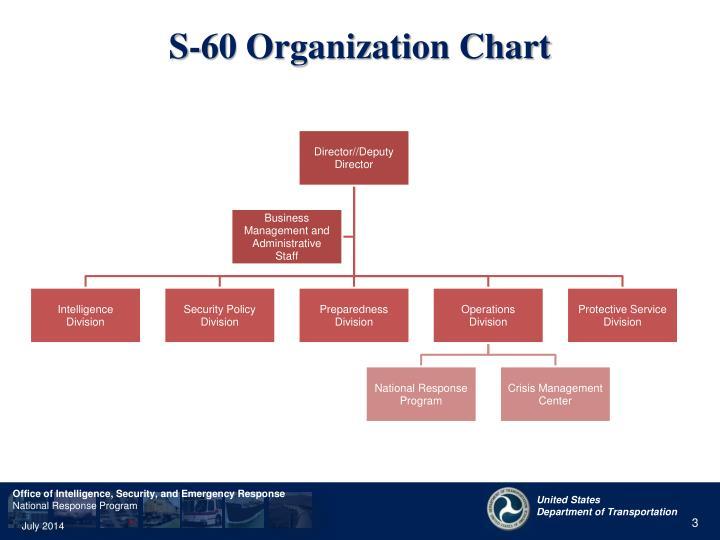 S 60 organization chart