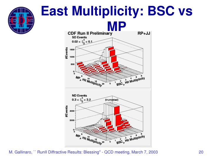 East Multiplicity: BSC vs MP