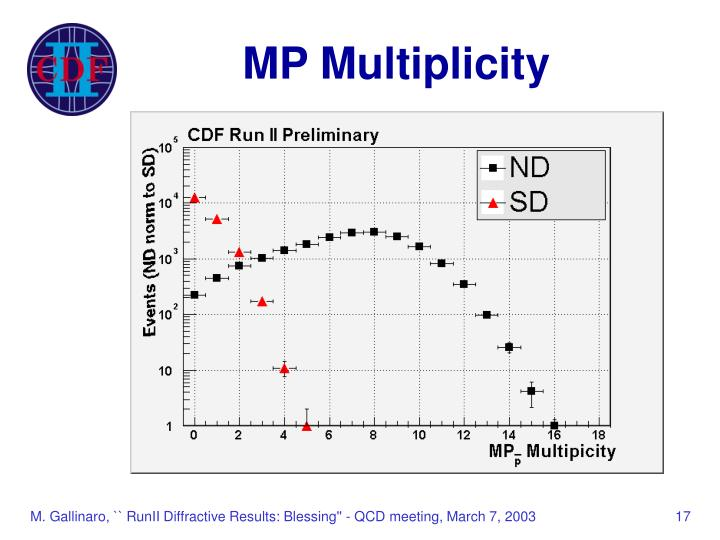 MP Multiplicity