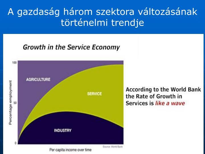 A gazdaság három szektora változásának történelmi trendje
