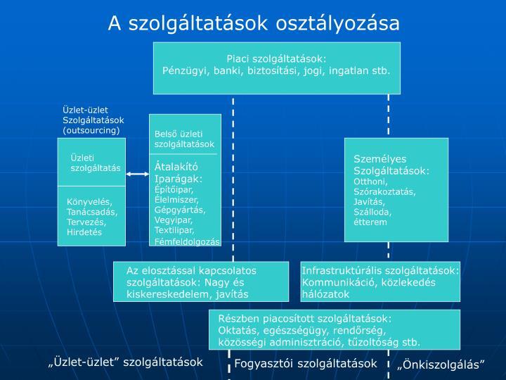 A szolgáltatások osztályozása