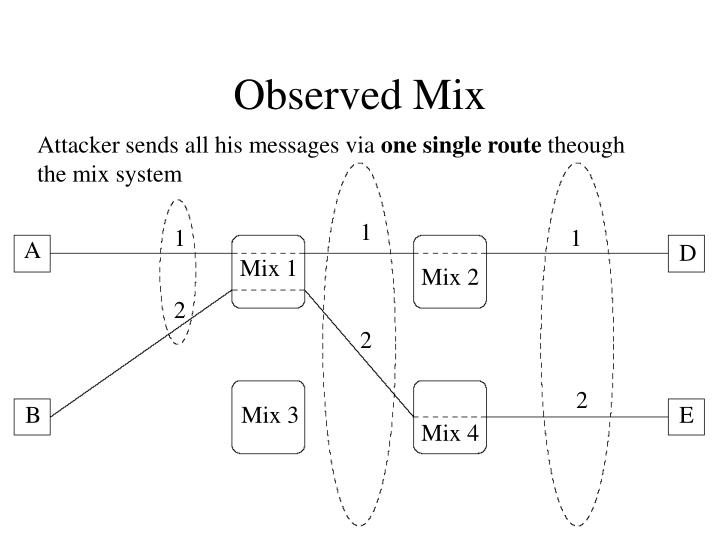 Observed Mix