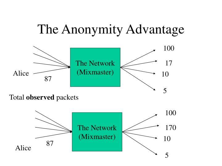 The Anonymity Advantage