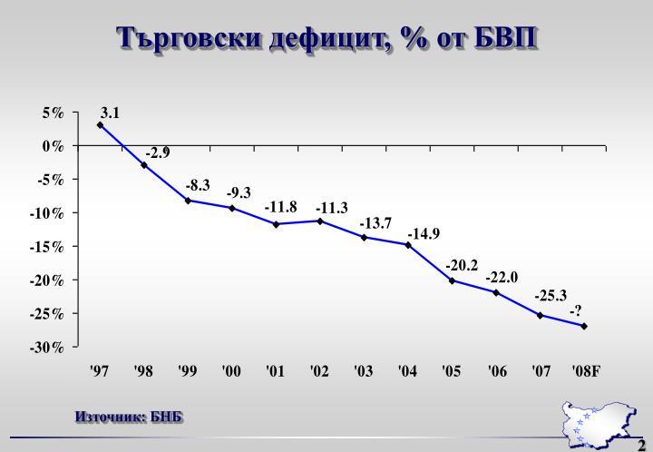 Търговски дефицит, % от БВП