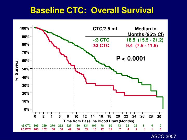 Baseline CTC:  Overall Survival