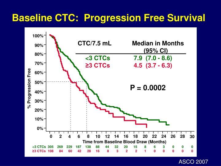 Baseline CTC:  Progression Free Survival