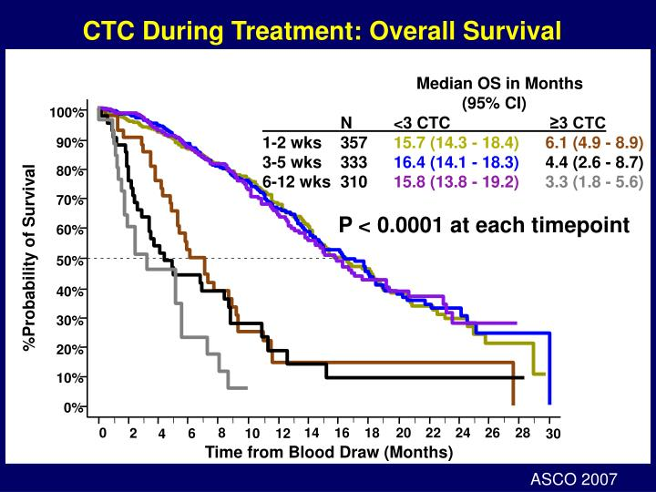 CTC During Treatment: Overall Survival