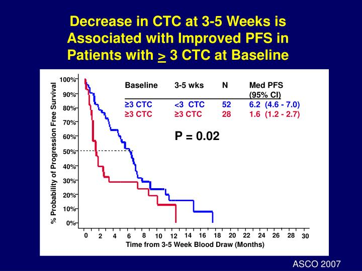 Decrease in CTC at 3-5 Weeks is Associated with Improved PFS in Patients with