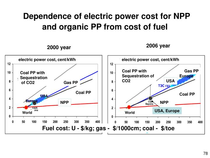 Dependence of electric power cost for NPP and organic PP from cost of fuel