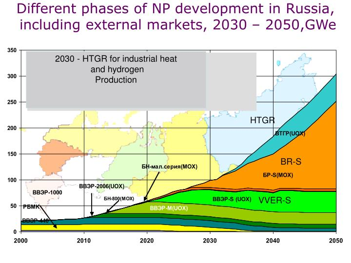 Different phases of NP development in Russia,