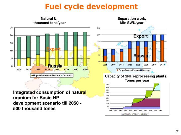 Fuel cycle development