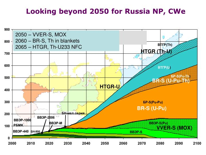 Looking beyond 2050 for Russia NP, CWe