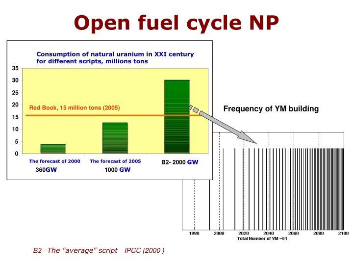 Consumption of natural uranium in XXI century for different scripts, millions tons
