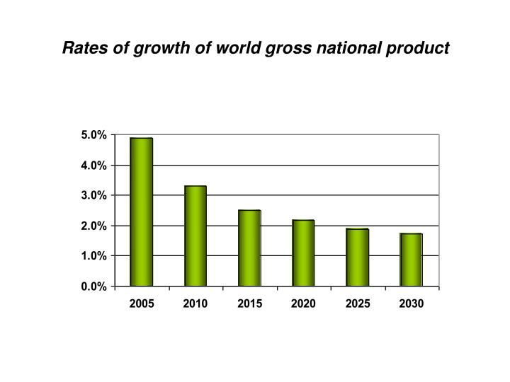 Rates of growth of world gross national product