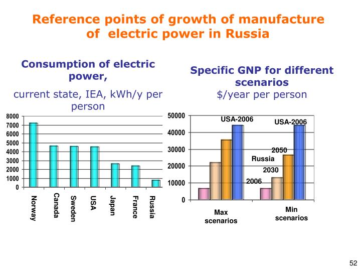 Reference points of growth of manufacture