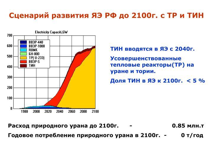 Сценарий развития ЯЭ РФ до 2100г. с ТР и ТИН