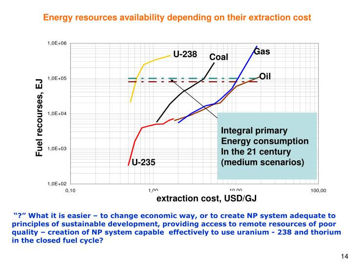 Energy resources availability depending on their extraction cost