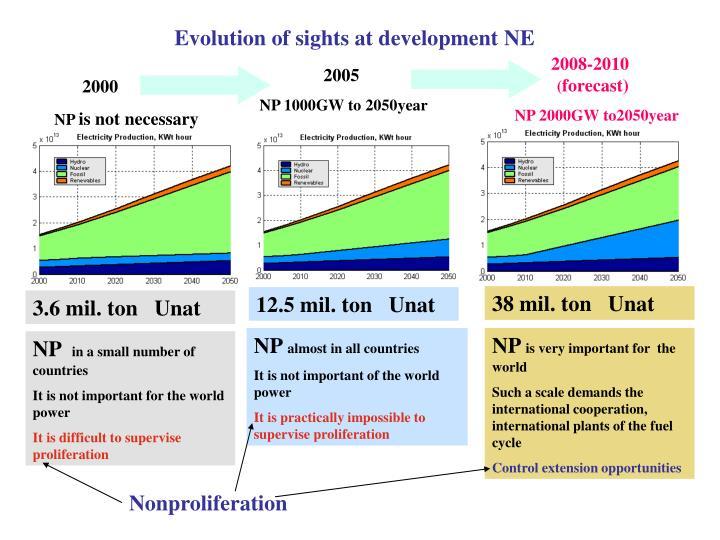 Evolution of sights at development