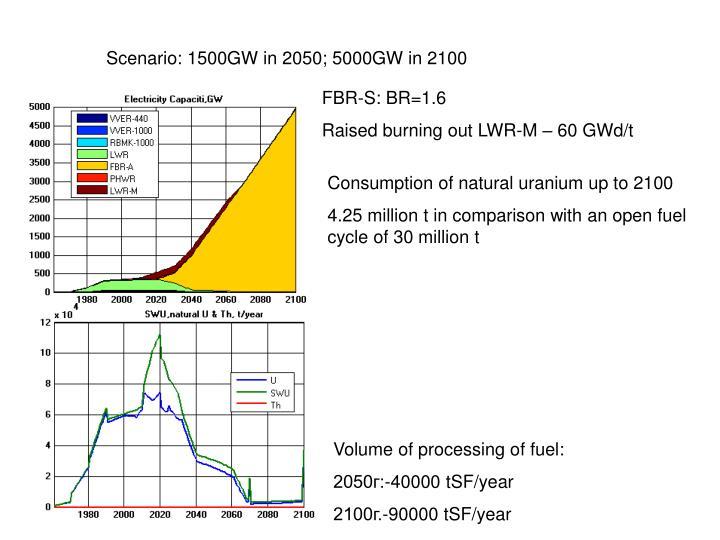 Scenario: 1500GW in 2050
