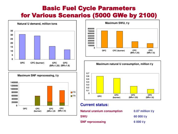 Basic Fuel Cycle Parameters